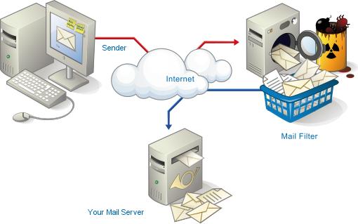 Livre de virus e spam